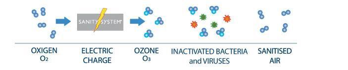 Como funciona la desinfección por ozono